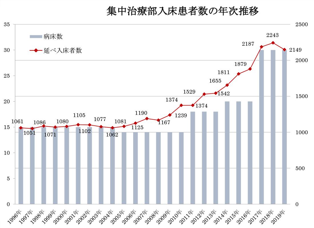 自治医科大学附属さいたま医療センター ICU/CCU入床患者数の年次推移
